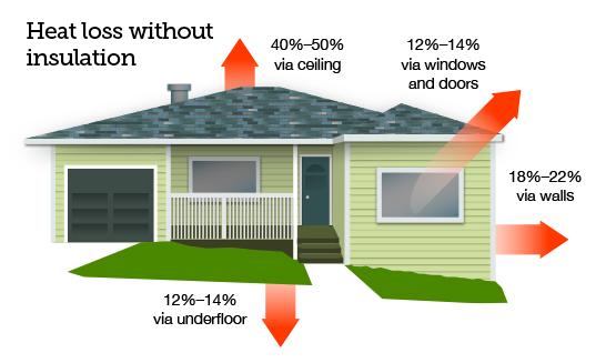 Heat-loss-diagram